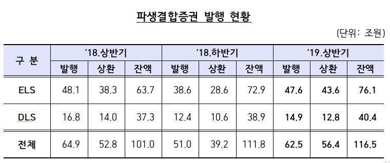 올 상반기 파생결합증권 발행잔액 116조원…역대 최고치 경신