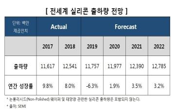 """""""올해 실리콘 웨이퍼 출하량 6% 감소...내년부터 증가 전환"""""""