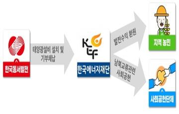 동서발전, 통일 영농형 태양광 시범사업 착공…연말 준공