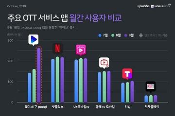 토종 OTT 웨이브, 출시 첫 달 넷플릭스 제쳤다
