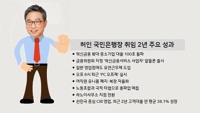 '임기 1년 더' 허인 국민은행장, 리딩뱅크 재도전 과제는