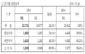 삼성전기, 3Q 영업익 1802억원...전분기比 24%↑