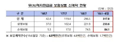금감원, 무해지·저해지 보험 상품 소비자 경보 발령