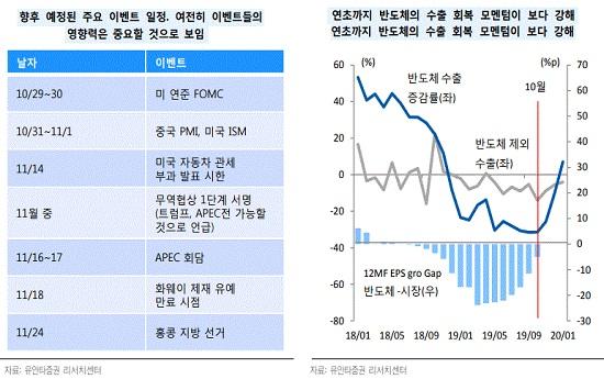 외국인 우호적 환율에도 수급은 '썰렁'⋯문제는 '펀더멘털'