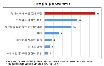 """한경연 """"경기불황의 그늘, 골목 깊숙이 침투 중"""""""