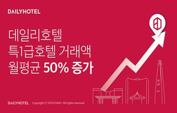 데일리호텔, 특1급호텔 거래액 월평균 50% 증가
