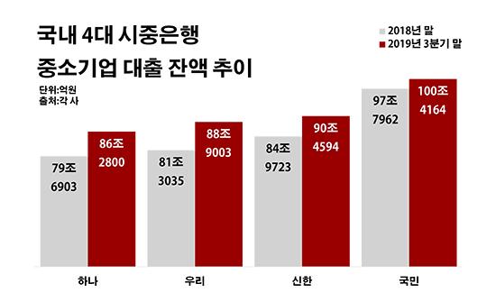 정부 입김에 정책 풍선효과까지…4대銀 중기대출 '눈덩이'