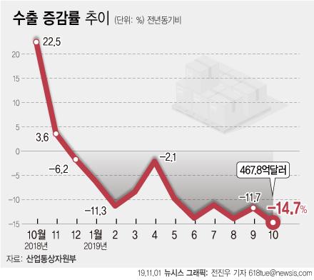 기저효과까지 겹친 수출…11개월 연속 '마이너스 늪'
