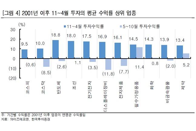 """""""5월에 매각한 주식, 지금 다시 사면 효과""""···IT株 주목"""