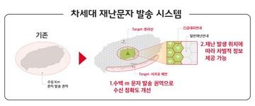 SKT, 읍·면·동 단위까지 정교한 재난문자시스템 구현