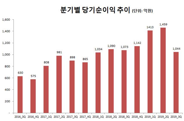 메리츠종금證, 3분기 영업益 1208억⋯전년比 14.4%↓