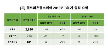 셀트리온헬스케어, 3분기 매출액 2820억원… 전년比 33%↑