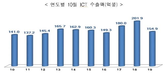 3대 ICT 수출품목 동반부진 1년…12개월 연속 마이너스