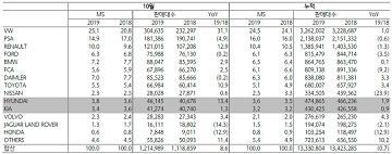 현대·기아차, 친환경차로 EU 공략 승부수…내년부터 초강력 CO2 배출규제