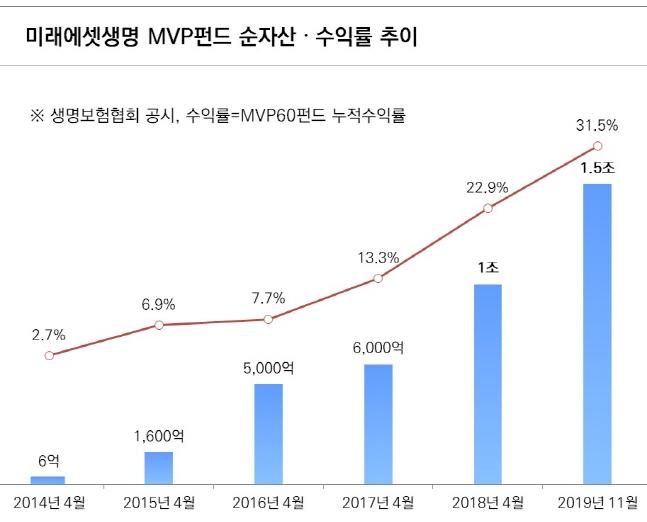 미래에셋생명 변액보험 MVP펀드 순자산 1.5조 돌파