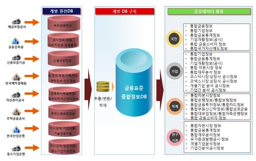 금융위, 22일 '금융공공데이터담당관' 벤처형 조직 신설