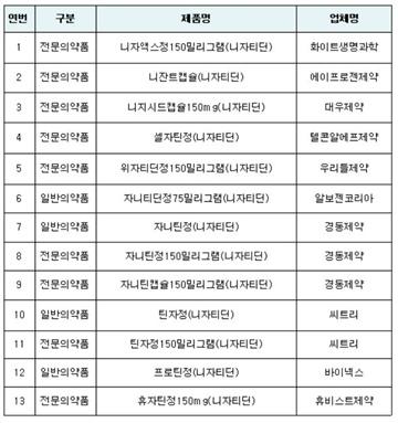 '니자티딘'서 발암물질 검출…13개 품목 판매 중지