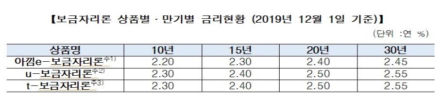 12월 보금자리론 금리 동결…연 최저 '2.2%' 수준