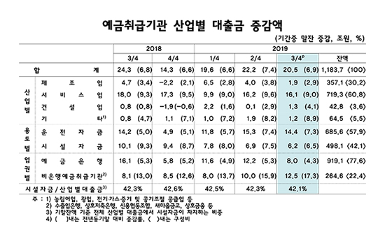 산업대출 석 달 새 20.5조↑…증가폭은 축소