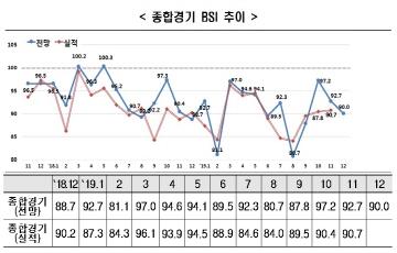 경제 회복 기대감 없는 연말...12월 BSI 90
