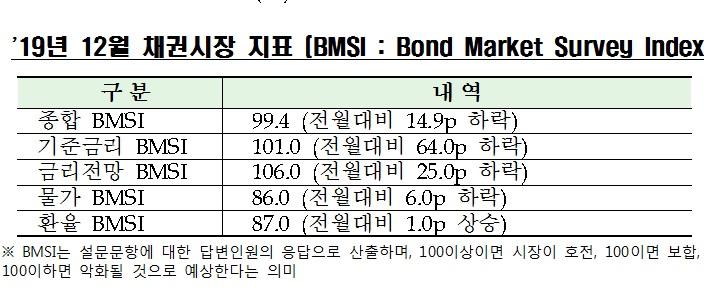 """채권전문가 99% """"11월 금통위 기준금리 동결 전망"""""""