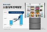 위니아딤채, 김치냉장고 판매량 전년比 16% 상승