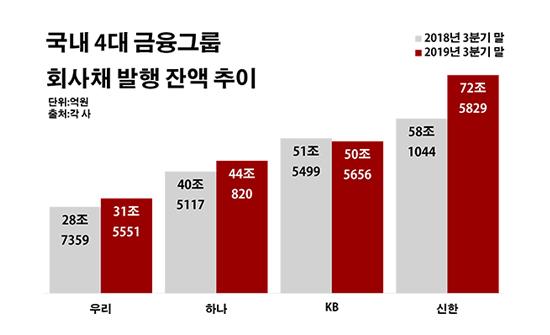 회사채 이자만 한 달 4000억…금융그룹 몸집경쟁 '그림자'