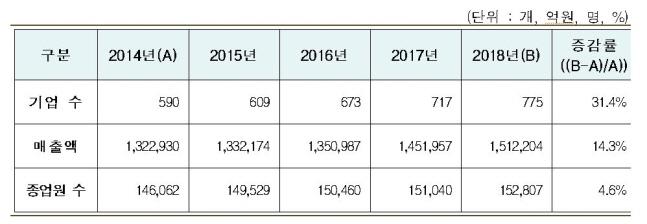 산업부, 지난해 나노융합산업 매출액 151조2000억원
