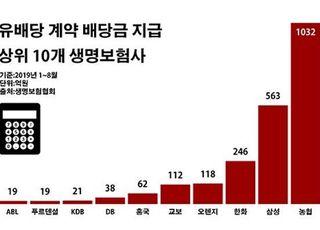 외형 성장 그림자…농협생명 유배당 계약 '후폭풍'
