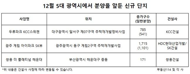 올해 지방 5대 광역시 청약 성적 울산 '저조'…대·대·광 인기 휩쓸어
