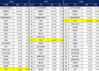韓, 미국산 원유 수입량 2배 이상 급증…수입 비중 3위