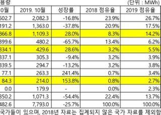 韓배터리, 글로벌 전기차 시장 위축에도 '선방'…LG화학 톱3 진입
