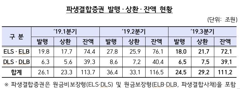 '증시 둔화·DLF 사태' 영향…3분기 파생결합증권 잔액 2년만에 감소