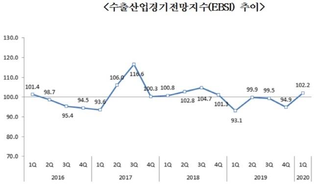 """무협 """"내년 1분기 수출경기 개선""""…반도체·선박 등 회복"""