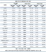 """""""국내 대기업, 매출 감소에도 R&D 투자 약 4兆 늘려"""""""