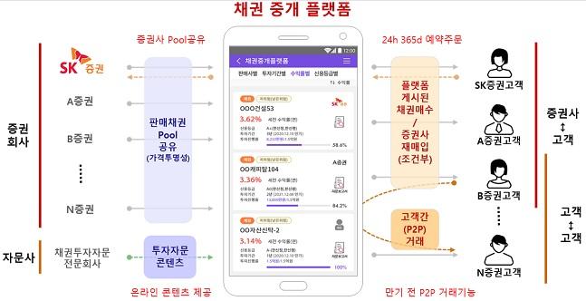 SK증권, '채권중개플랫폼' 혁신금융서비스 지정
