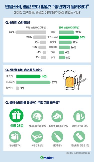 """""""송년회가 달라졌다""""…'음주' 대신 '맛있는 식사'로 변화"""