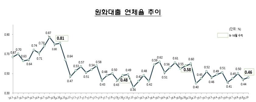 10월말 은행 대출 연체율 0.46%…전월 대비 소폭 상승