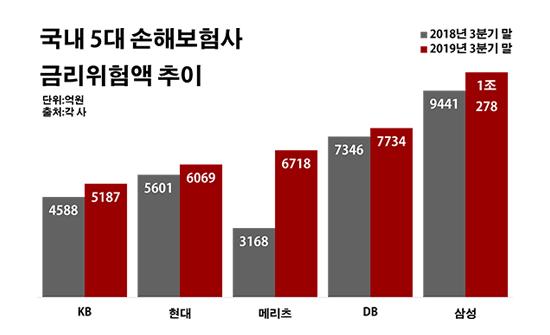 '저금리 역풍' 손보사 재무리스크 '껑충'