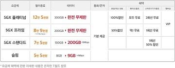 SKT, 5G 요금제 개편… '데이터 완전 무제한' 2종 정규화