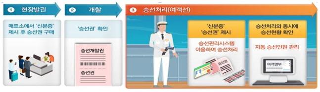 해수부, 내년 도서민 여객선 운임 지원 50%까지 확대