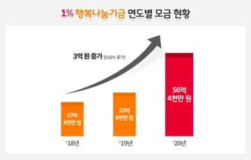 SK이노 노사, 기본급 1% 모아 163억6천만원 조성…사회공헌 활용