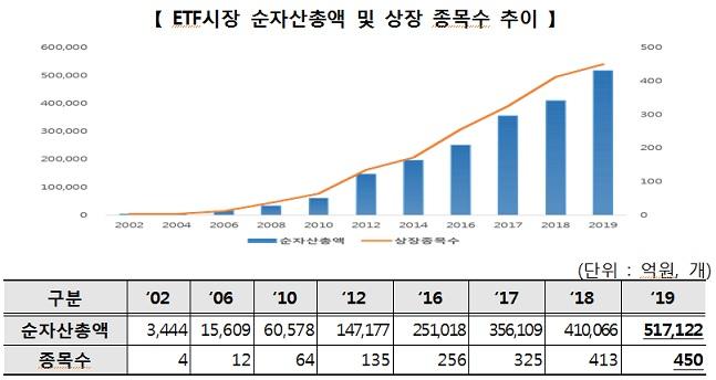 """작년 ETF 시장 50조원 돌파·450종목 상장···""""역대 최고"""""""