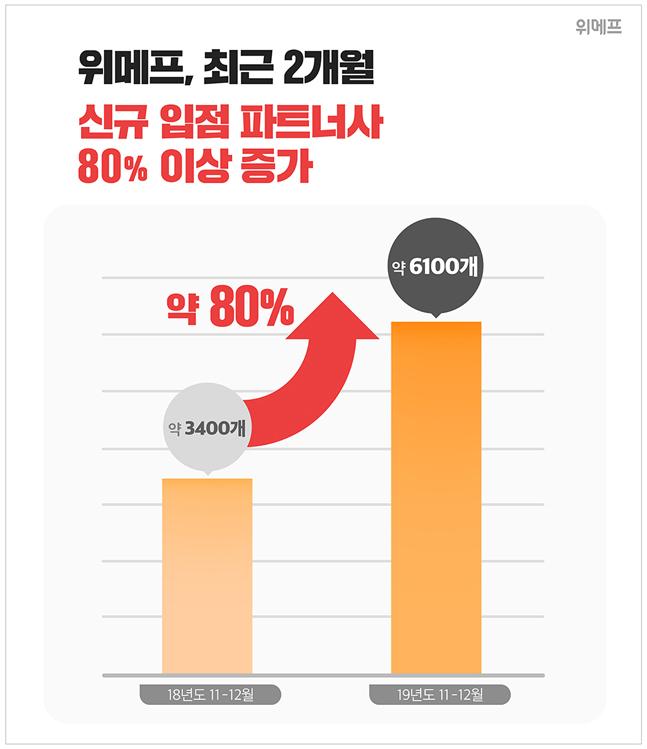 위메프, 두 달간 신규 파트너사 6100곳 돌파…전년비 80%↑