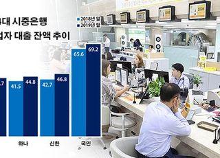 4대銀 자영업 대출 200조 돌파…가계 빚 회피 '꼼수'