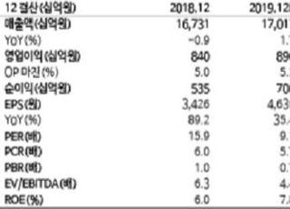 """""""현대건설, 올해 해외수주 증가…향후 실적 성장 기대""""-교보증권"""