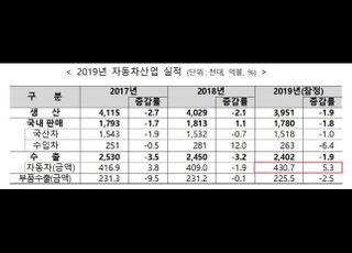 12월 국산 친환경·하이브리드차 내수판매 역대 최고치 경신