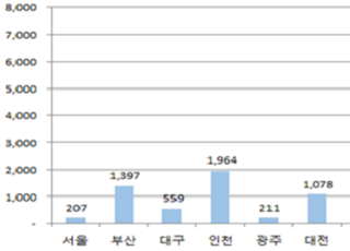 """""""광역알뜰교통카드로 한달에 1만2246원 아꼈다"""""""