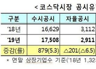 코스닥 상장사, 작년 불성실공시 17.8% 증가