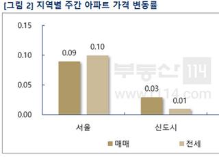 [주간부동산시황] 집값보다 더 오른 서울 전셋값…강남은 관망